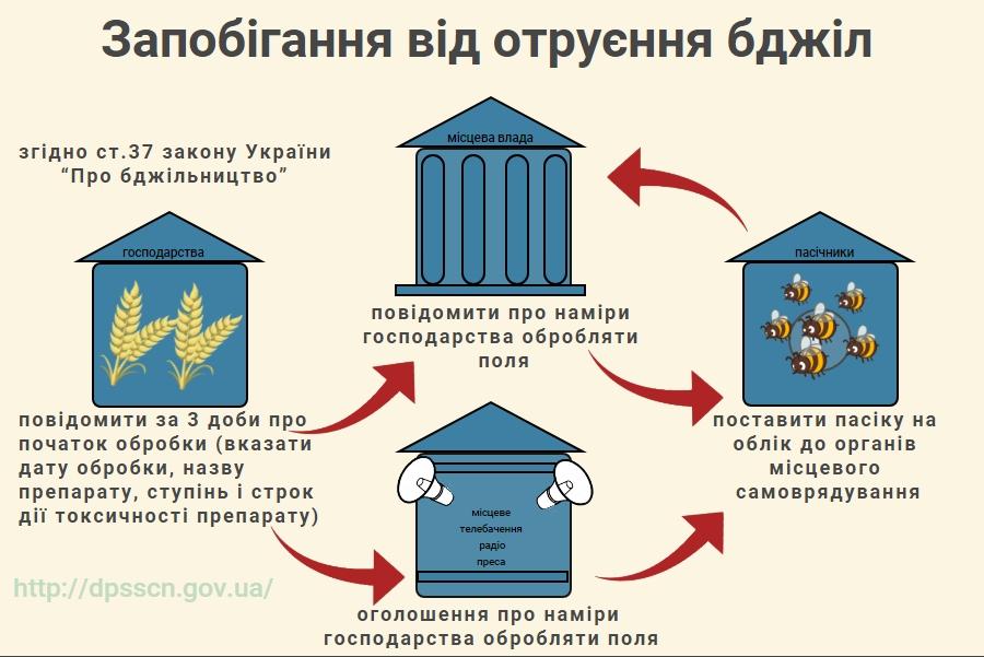 Запобігання від отруєння бджіл — Головне управління ...