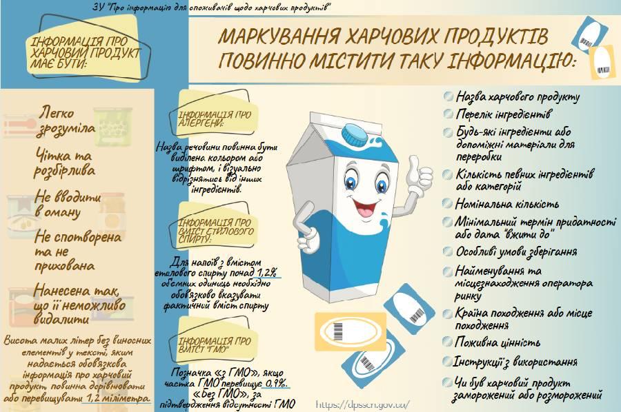 Маркування харчових продуктів — Головне управління Держпродспоживслужби в  Чернігівській області